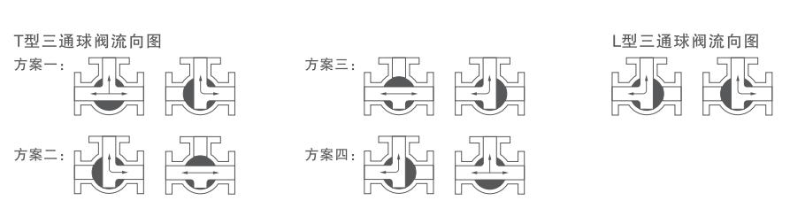 三通流向图.png